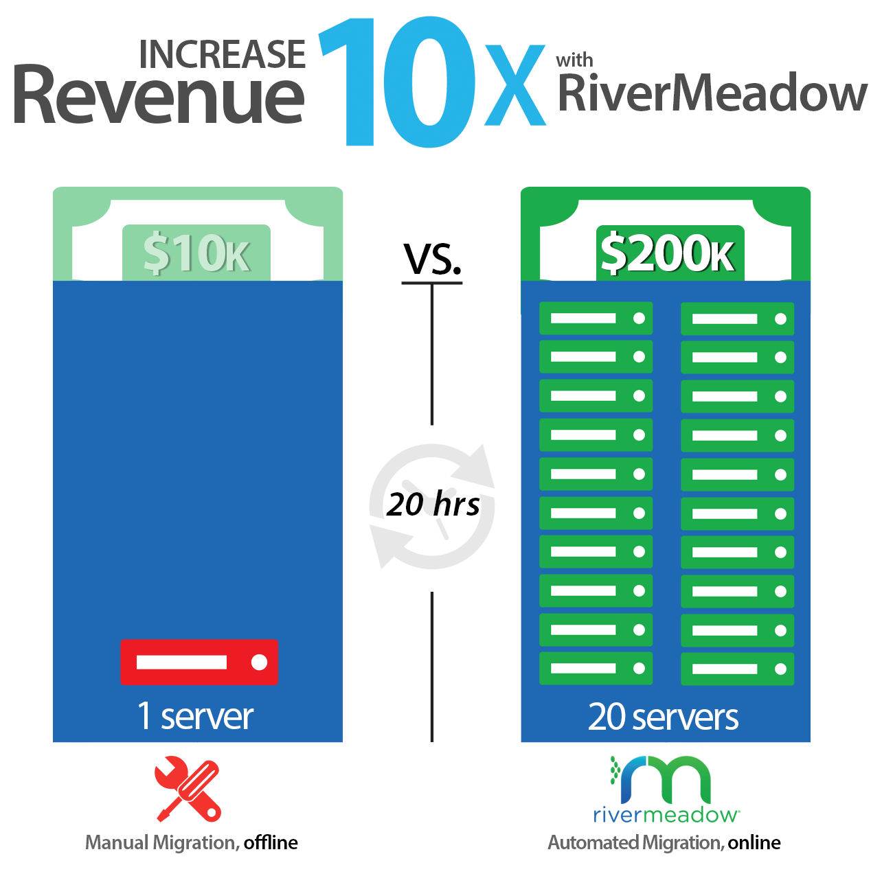 Increase Revenue 10x with RiverMeadow Cloud Migration