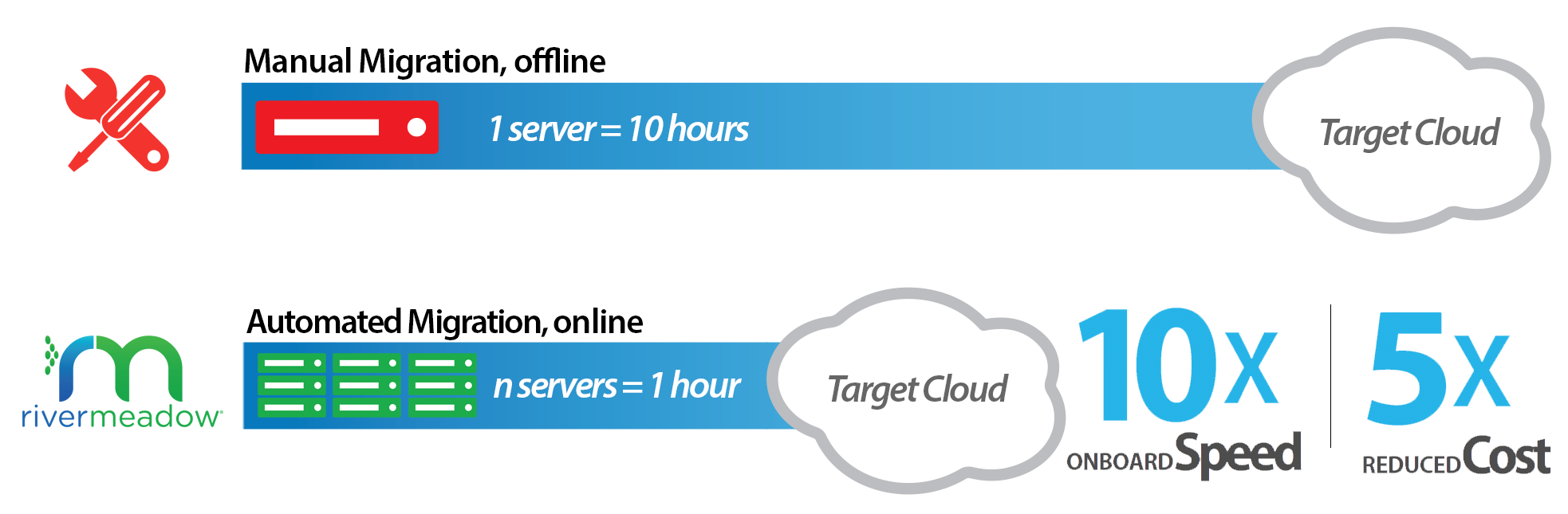 Better and Faster Cloud Migrations