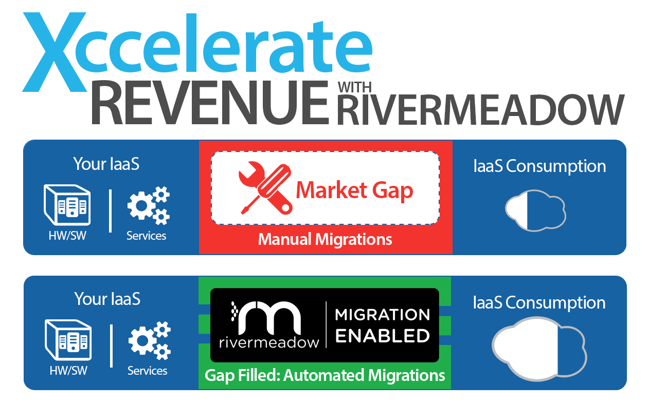 RiverMeadow Resellers & Distributors