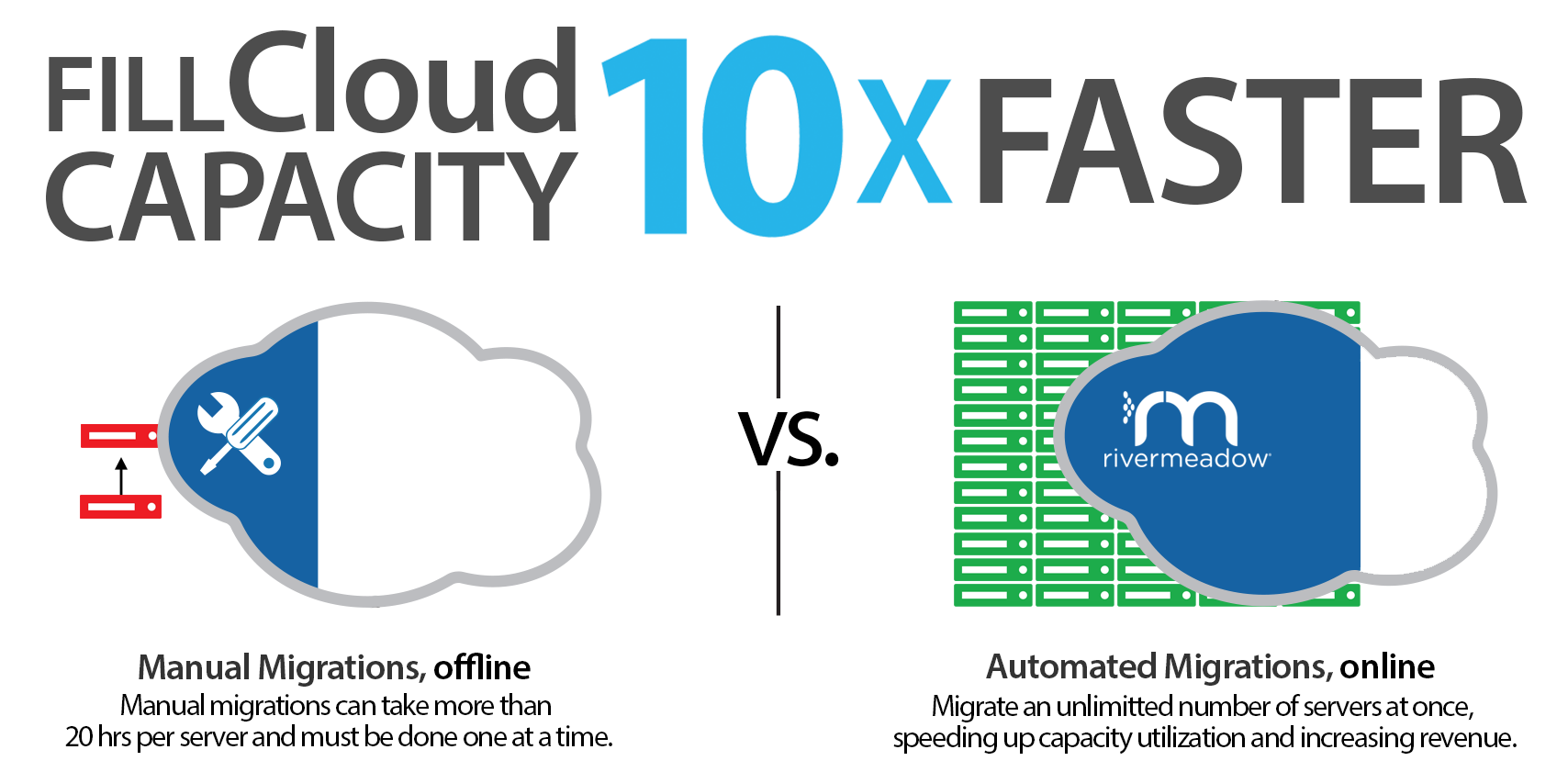 Fast Cloud Migration - 10x faster