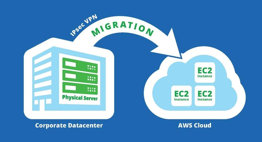 aws server migration