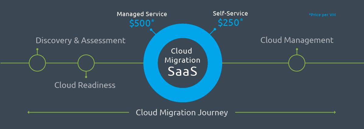 RiverMeadow Cloud migration journey