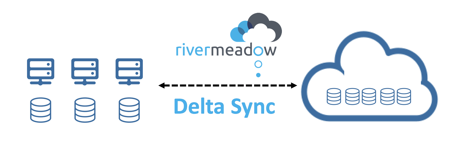 Delta Sync