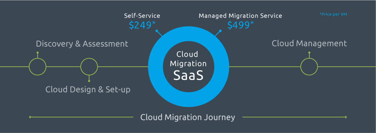 Cloud Migration Journey