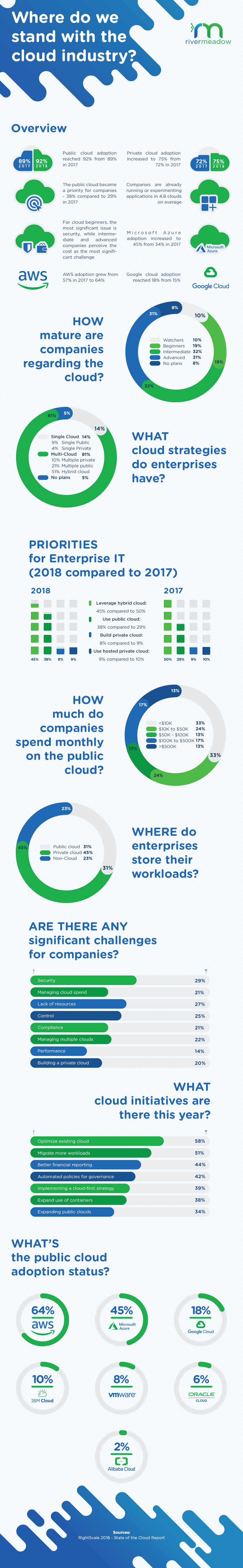 RightScale 2018 - State of the Cloud Report - Infographic