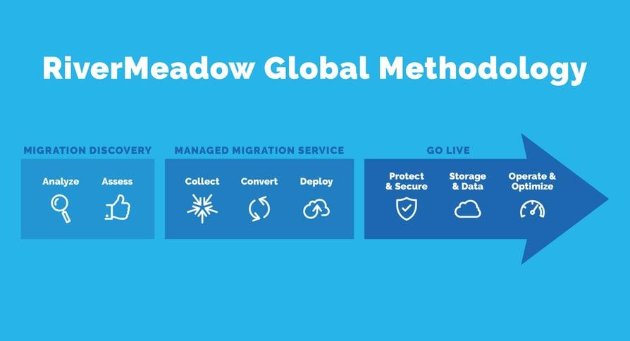 RiverMeadow Global Methodology