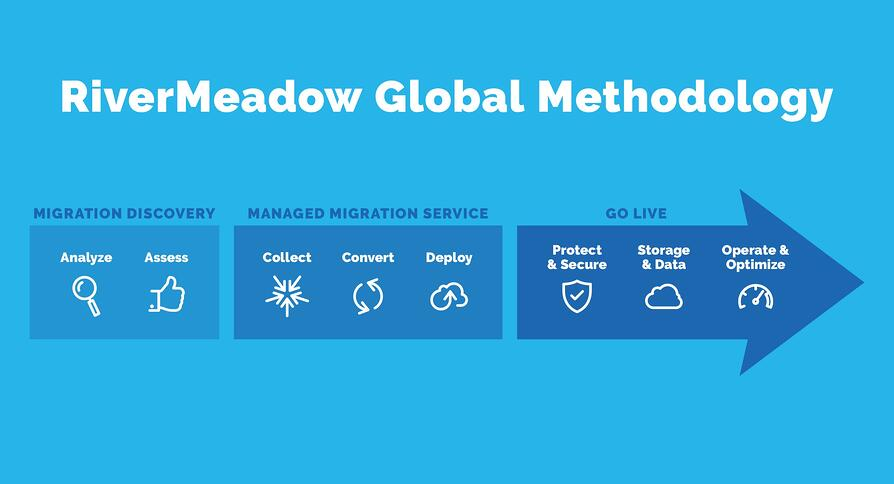 RiverMeadow Global Methodology