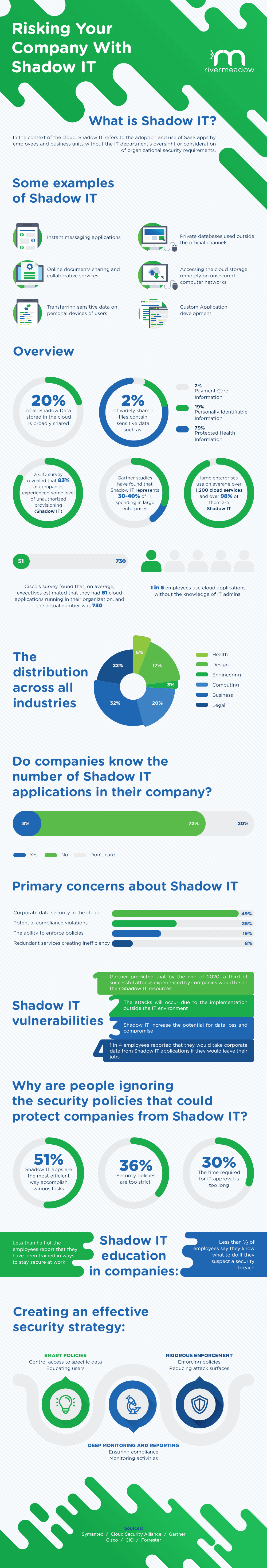 The Cloud and the Impact of Shadow IT
