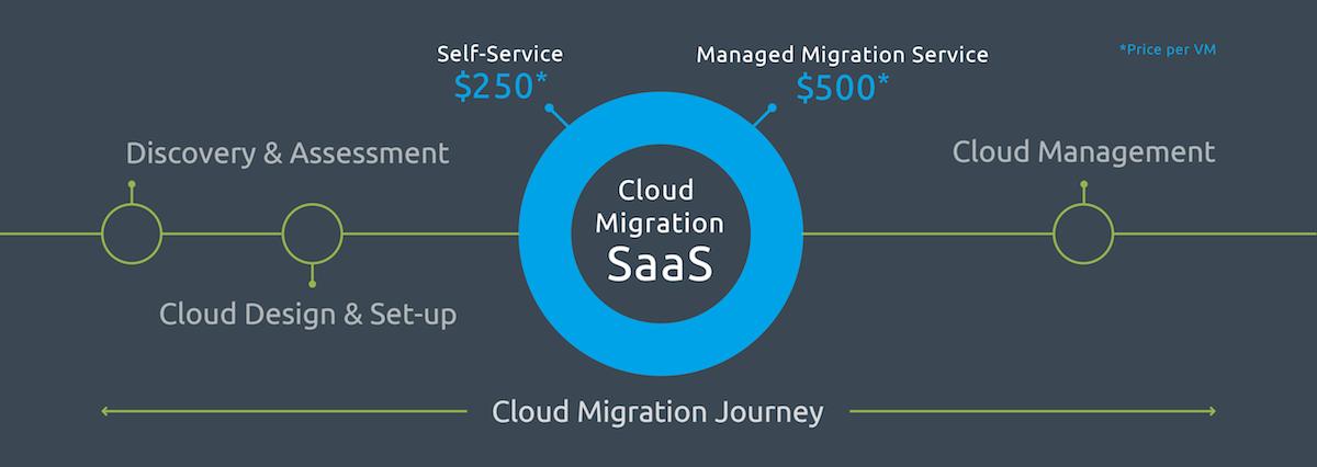 cloud migration journey- 250_500-1200