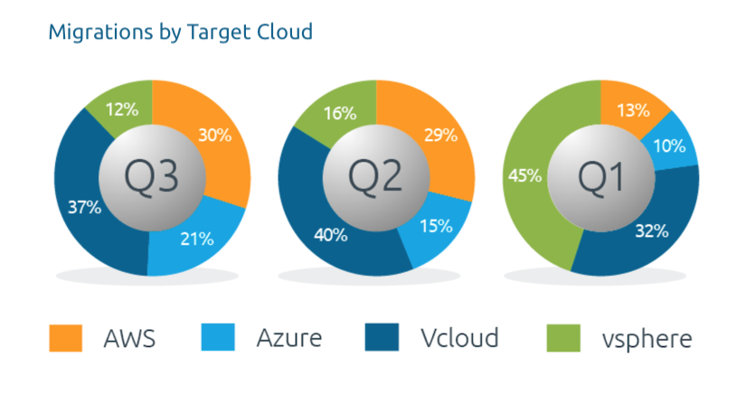 Migrations by Target Cloud