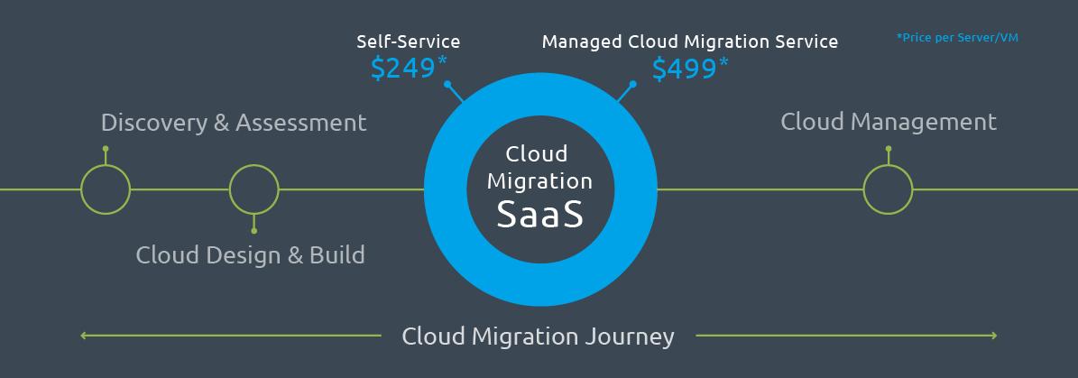 cloud migration journey-MCMS_SVM-01