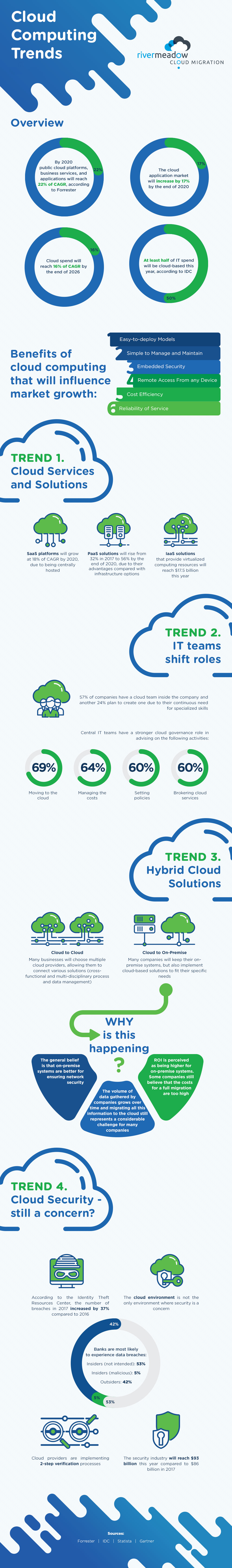 Cloud Computing Trends infographic