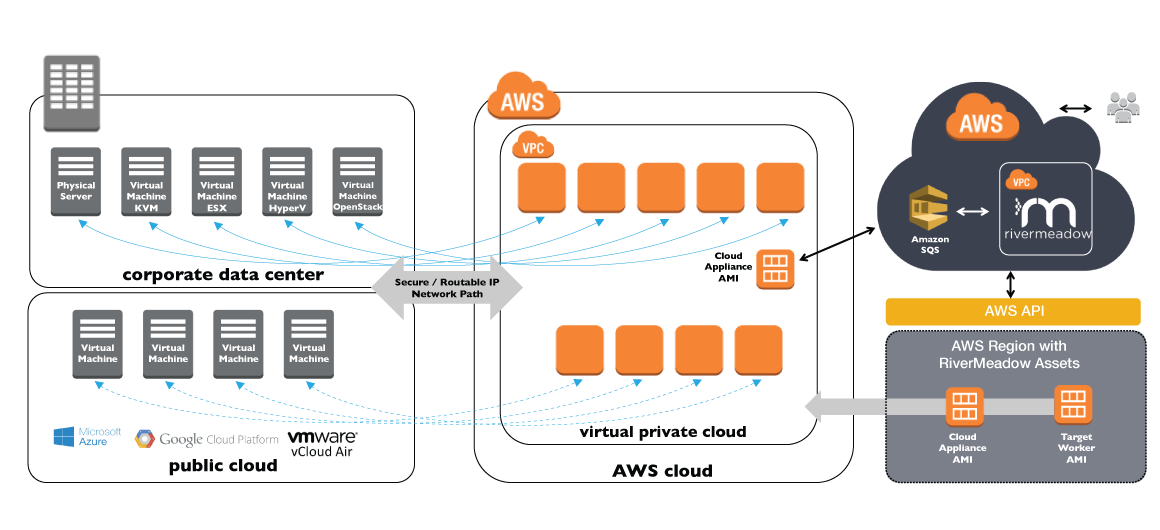 rivermeadow-aws-diagram-1.png