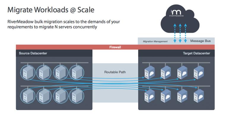 RiverMeadow SaaS Secure Direct Migration (SDM)