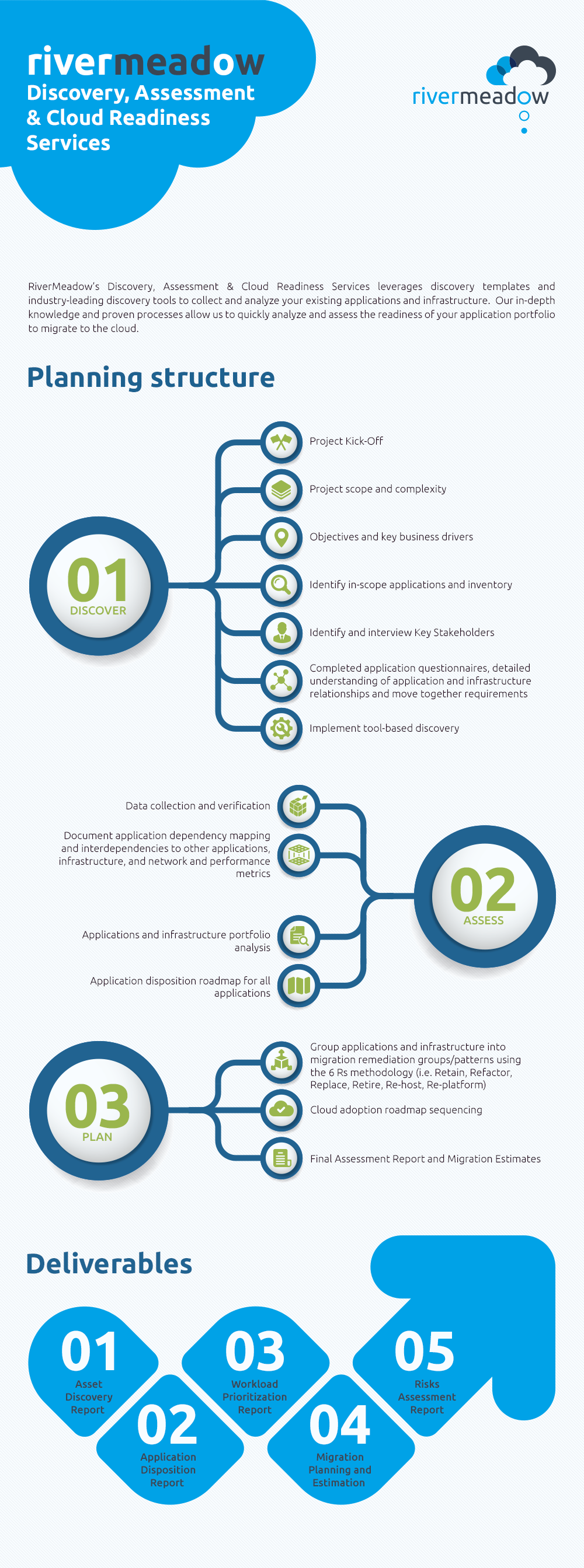 Infographic | RiverMeadow Discovery, Assessment & Cloud